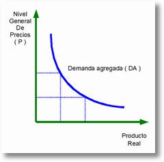 curvadedemandaagragada Conceptos Básicos de Macroeconomía