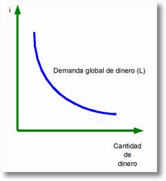 demandatotaldedinero Las Funciones del Dinero