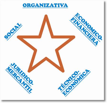 dimensionesdelaempresa La gestión de empresas en la sociedad del conocimiento