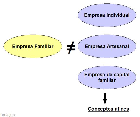 Definición de Empresa Familiar y Conceptos afines   Amarjen - photo#17