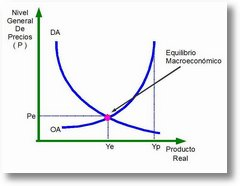 equilibriomacroeconomico Conceptos Básicos de Macroeconomía