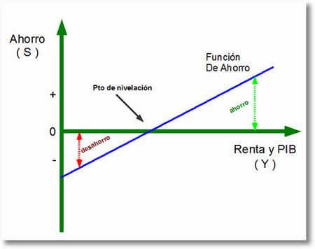 funciondeahorro El modelo keynesiano y la política fiscal
