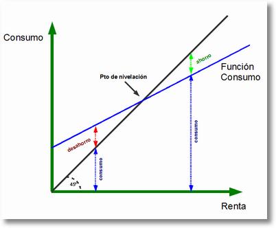 funciondelconsumo 1 El modelo keynesiano y la política fiscal