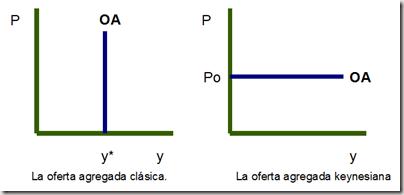 funcionesdeofertaagregada1 La función de oferta agregada