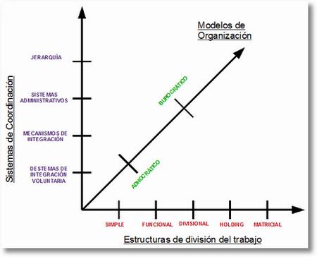 tipologiasdeestructuras La gestión de empresas en la sociedad del conocimiento