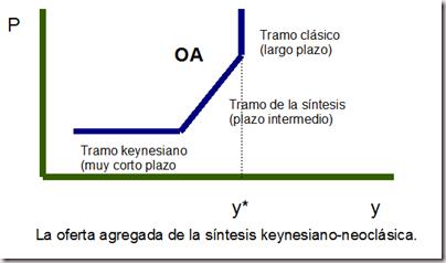 tramoscurvaofertaagregada thumb La función de oferta agregada